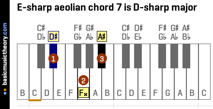 E-sharp aeolian chord 7 is D-sharp major