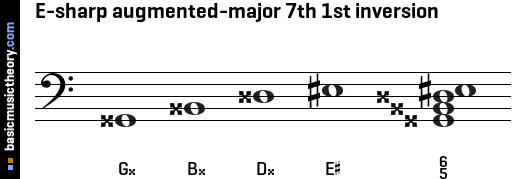 E-sharp augmented-major 7th 1st inversion