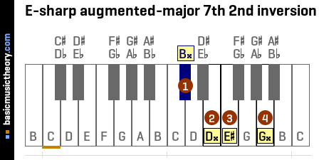 E-sharp augmented-major 7th 2nd inversion