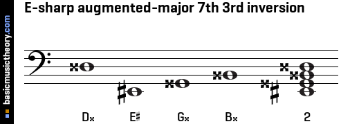 E-sharp augmented-major 7th 3rd inversion
