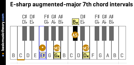 E-sharp augmented-major 7th chord intervals