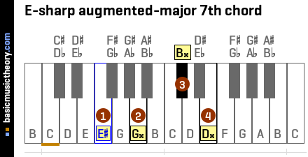 E-sharp augmented-major 7th chord