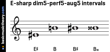 E-sharp dim5-perf5-aug5 intervals