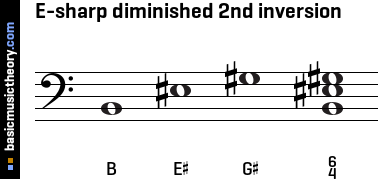 E-sharp diminished 2nd inversion