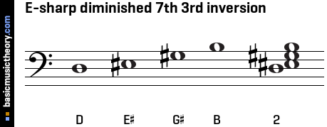 E-sharp diminished 7th 3rd inversion