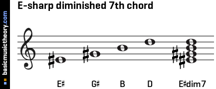 E-sharp diminished 7th chord