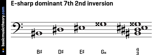 E-sharp dominant 7th 2nd inversion