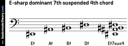 E-sharp dominant 7th suspended 4th chord