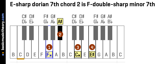 E-sharp dorian 7th chord 2 is F-double-sharp minor 7th