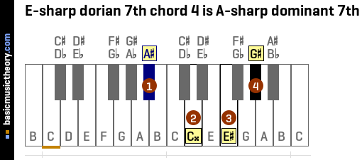 E-sharp dorian 7th chord 4 is A-sharp dominant 7th