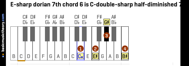 E-sharp dorian 7th chord 6 is C-double-sharp half-diminished 7th