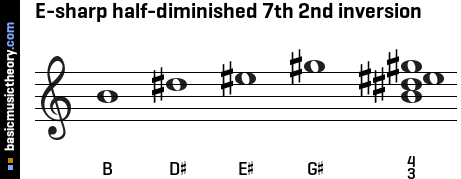 E-sharp half-diminished 7th 2nd inversion