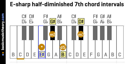 E-sharp half-diminished 7th chord intervals