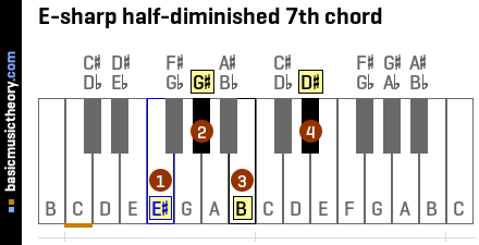 E-sharp half-diminished 7th chord