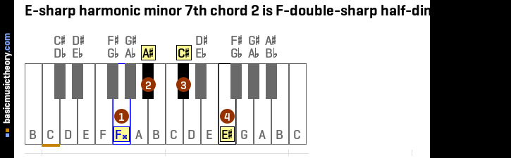 E-sharp harmonic minor 7th chord 2 is F-double-sharp half-diminished 7th