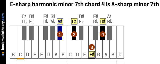 E-sharp harmonic minor 7th chord 4 is A-sharp minor 7th