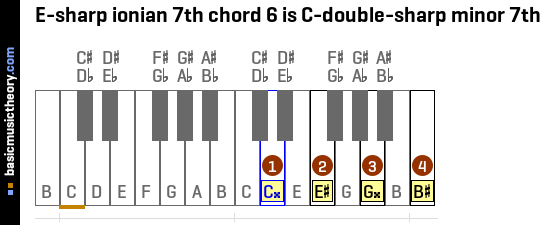E-sharp ionian 7th chord 6 is C-double-sharp minor 7th