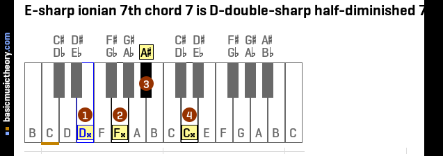 E-sharp ionian 7th chord 7 is D-double-sharp half-diminished 7th