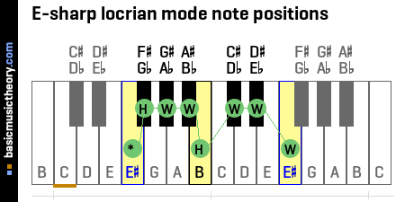 E-sharp locrian mode note positions