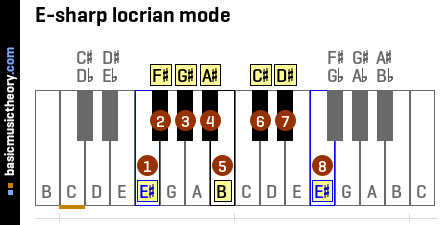 E-sharp locrian mode