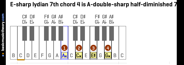 E-sharp lydian 7th chord 4 is A-double-sharp half-diminished 7th