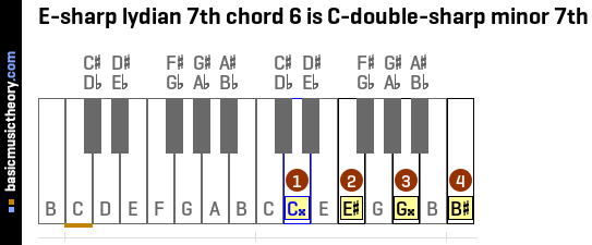 E-sharp lydian 7th chord 6 is C-double-sharp minor 7th
