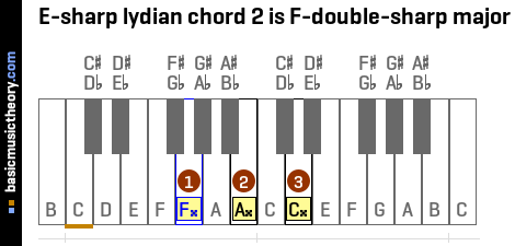 E-sharp lydian chord 2 is F-double-sharp major