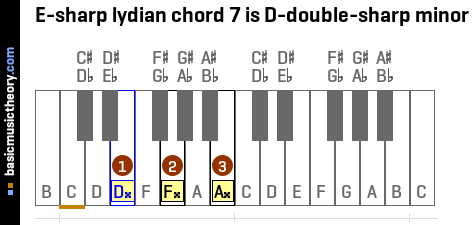 E-sharp lydian chord 7 is D-double-sharp minor