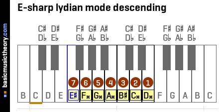 E-sharp lydian mode descending
