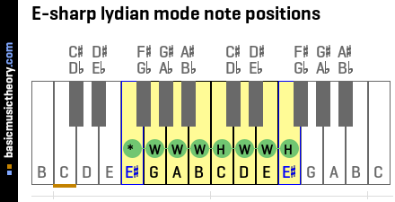 E-sharp lydian mode note positions