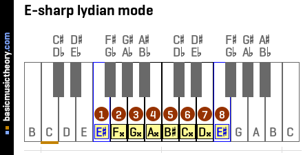E-sharp lydian mode