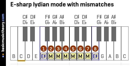E-sharp lydian mode with mismatches