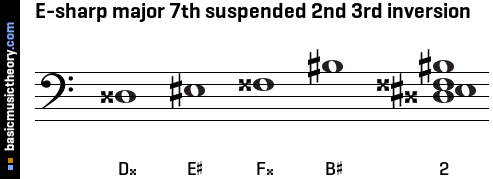 E-sharp major 7th suspended 2nd 3rd inversion