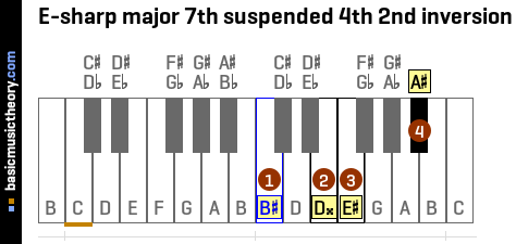 E-sharp major 7th suspended 4th 2nd inversion