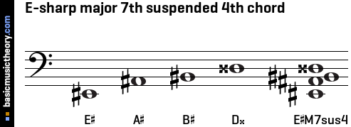 E-sharp major 7th suspended 4th chord