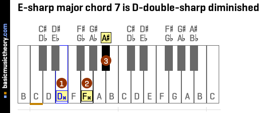 E-sharp major chord 7 is D-double-sharp diminished
