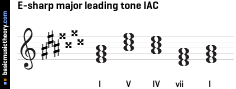 E-sharp major leading tone IAC