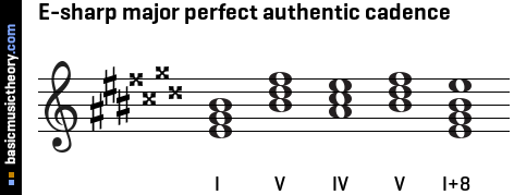 E-sharp major perfect authentic cadence