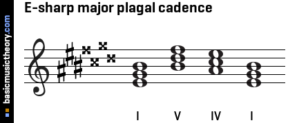 E-sharp major plagal cadence