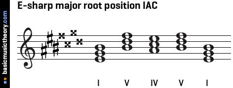 E-sharp major root position IAC