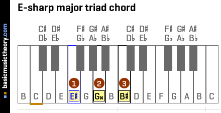E-sharp major triad chord