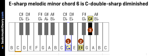 E-sharp melodic minor chord 6 is C-double-sharp diminished