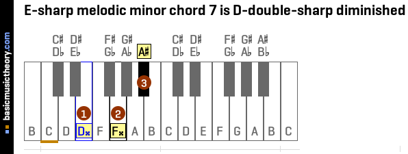 E-sharp melodic minor chord 7 is D-double-sharp diminished