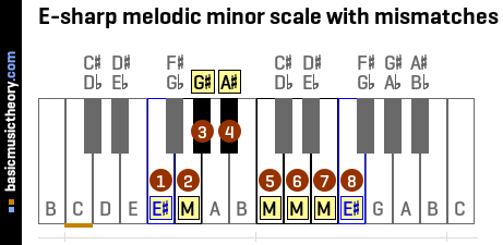 E-sharp melodic minor scale with mismatches