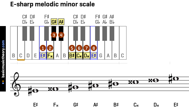 e-sharp-melodic-minor-scale