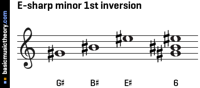 E-sharp minor 1st inversion