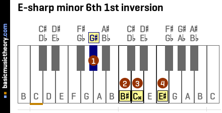 E-sharp minor 6th 1st inversion