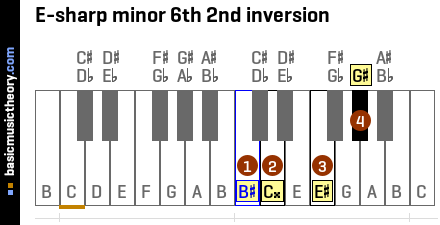 E-sharp minor 6th 2nd inversion