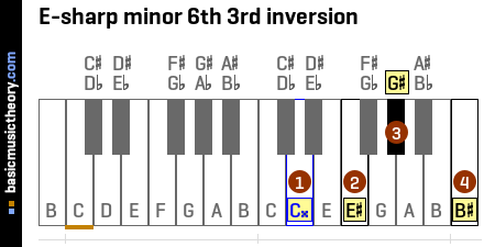 E-sharp minor 6th 3rd inversion