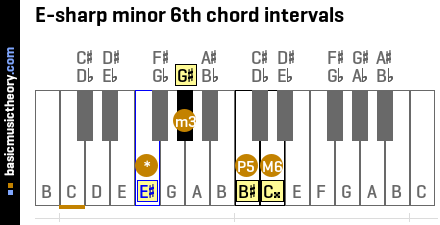 E-sharp minor 6th chord intervals